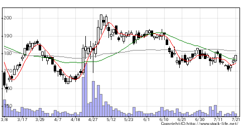 6632JVCケンウッドの株価チャート