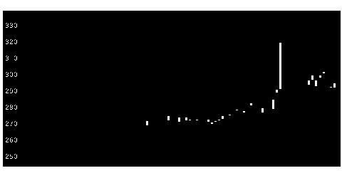 6633C&GSYSの株式チャート