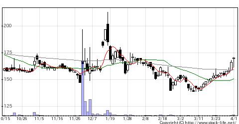 6634ネクスグループの株価チャート