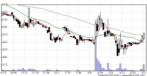 6635大日光の株価チャート
