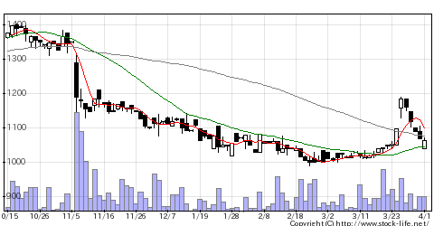 6637寺崎電気の株式チャート