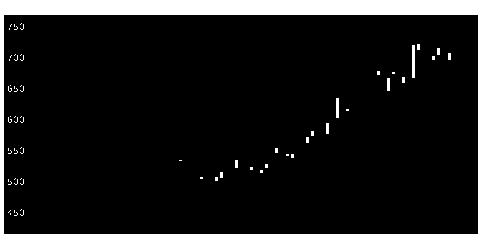 6638ミマキエンジの株価チャート