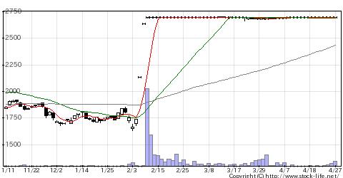 6639コンテックの株価チャート