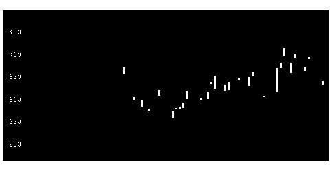 6640第一精工の株価チャート