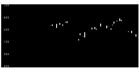 6641日新電機の株価チャート
