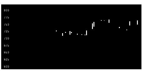 6643戸上電機製作所の株式チャート