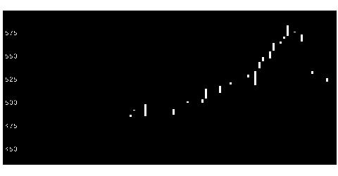 6644大崎電気工業の株式チャート