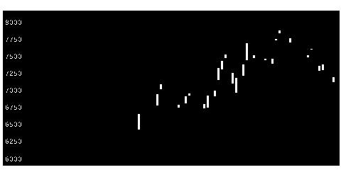 6645オムロンの株価チャート