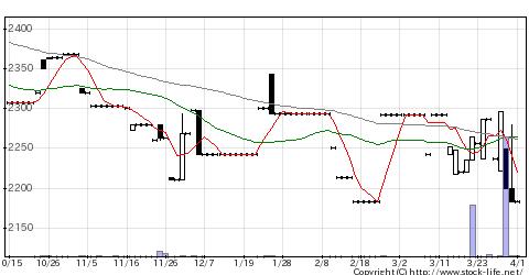 6648かわでんの株価チャート