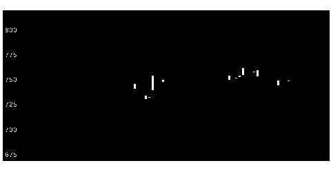 6655東洋電機の株価チャート