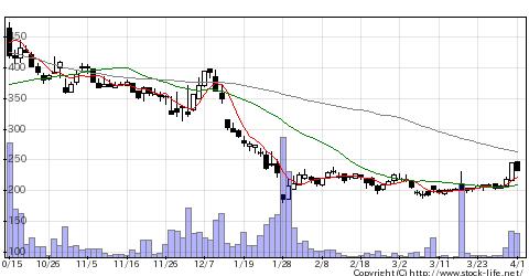 6659メディアLの株価チャート