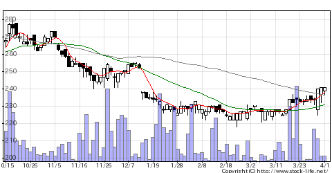6662ユビテックの株価チャート