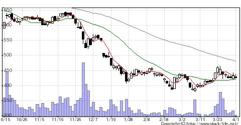 6664オプトエレクトロニクスの株価チャート