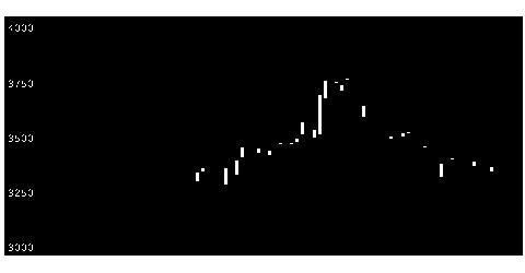 6676メルコの株式チャート