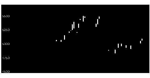 6701NECの株式チャート
