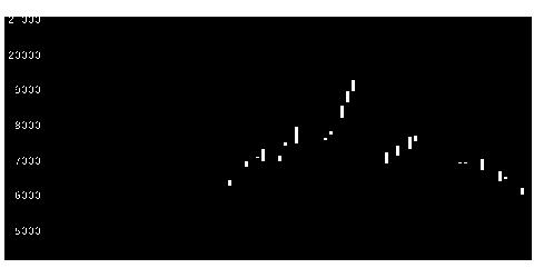 6702富士通の株価チャート