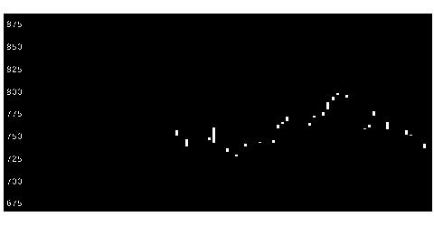 6703沖電気工業のチャート