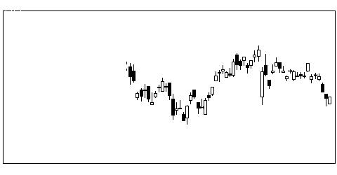 6707サンケンの株式チャート