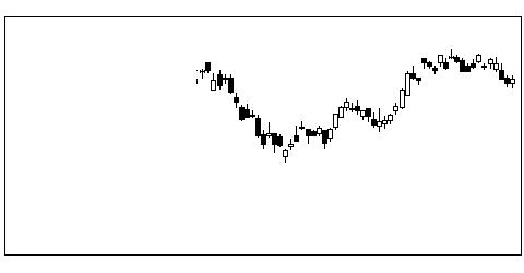 6724エプソンの株価チャート