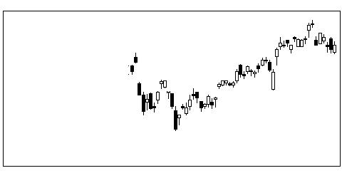 6728アルバックの株価チャート