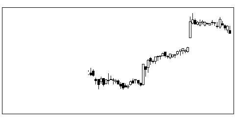 6730アクセルの株価チャート