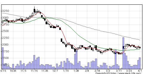 6736サン電子の株式チャート