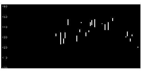 6742京三のチャート