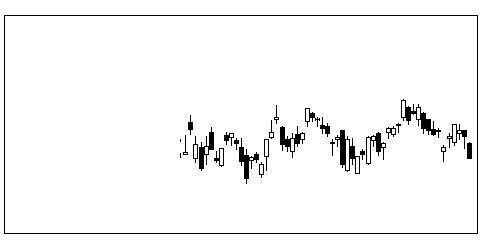 6752パナソニックの株価チャート
