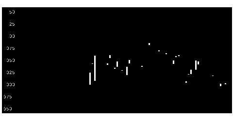 チャート シャープ 株価 シャープ (6753)