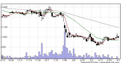 6757OSGコーポレーションの株価チャート