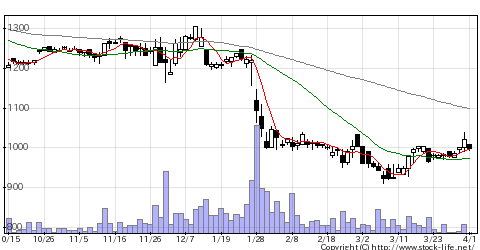 6757OSGコーポの株価チャート