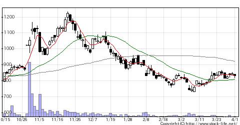 6769ザインエレクトロニクスの株価チャート
