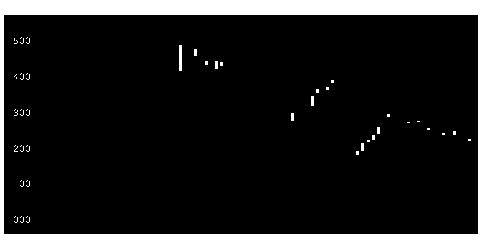 6770アルプス電気の株価チャート