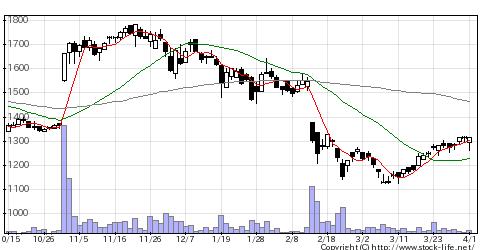 6777santecの株価チャート