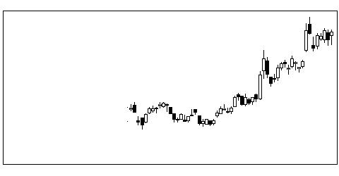 6779日本電波工業の株式チャート