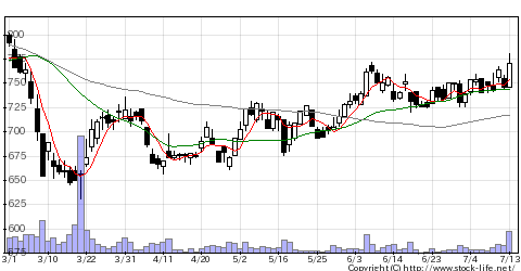 6794フォスター電機の株価チャート