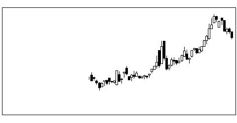 6798SMKの株価チャート
