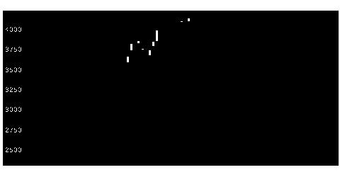 6815ユニデンHDのチャート