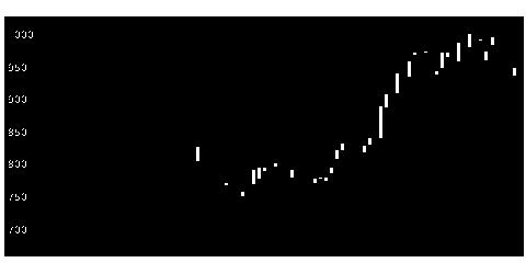 6817スミダコーポの株価チャート