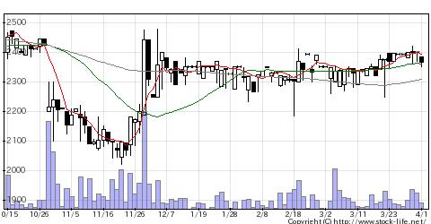 6822大井電気の株式チャート