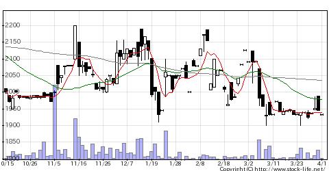 6824新コスモスの株価チャート