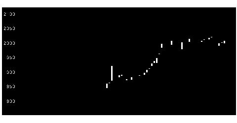 6832アオイ電子の株価チャート