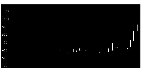 6836ぷらっとの株価チャート