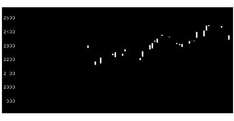 6841横河電の株式チャート