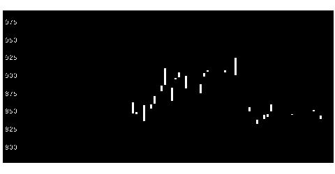 6848東亜DKKの株式チャート