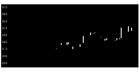 6853共和電の株価チャート