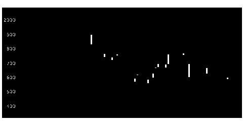 6855電子材料の株価チャート