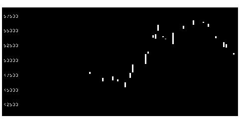 6861キーエンスの株価チャート