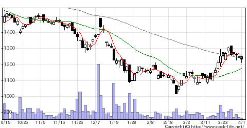 6864エヌエフHDの株価チャート