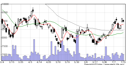 6869シスメックスの株式チャート